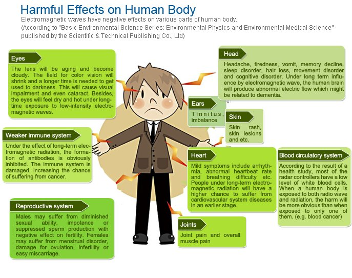 Harmful Effects of EMR on the Body